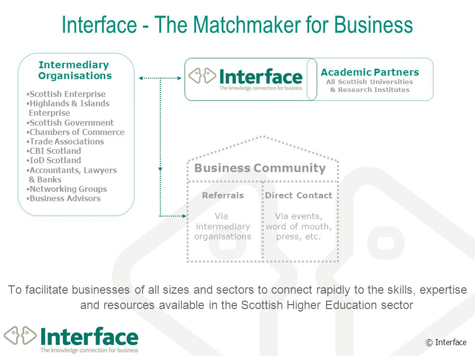 © Interface To facilitate businesses of all sizes and sectors to connect rapidly to the skills, expertise and resources available in the Scottish High