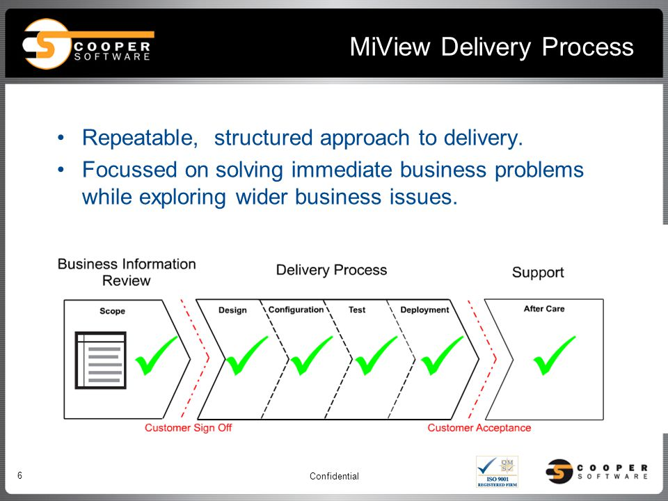 MiView Delivery Process Confidential 6 Repeatable, structured approach to delivery.