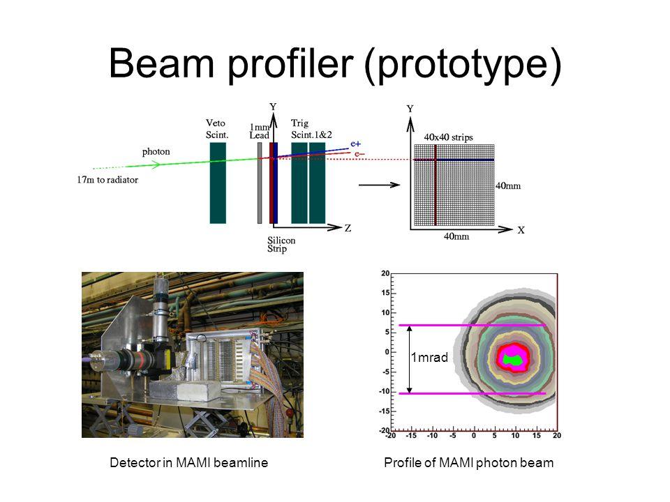 Coherent Brem.Photon Beam 1 st Measurement of 2D photon enhancement for coherent bremsstrahlung.