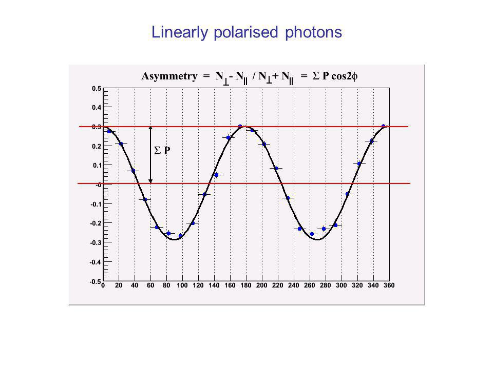 Linearly polarised photons    P cos 2 