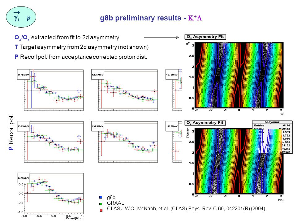 g8b preliminary results -    O x /O z extracted from fit to 2d asymmetry T Target asymmetry from 2d asymmetry (not shown) P Recoil pol.