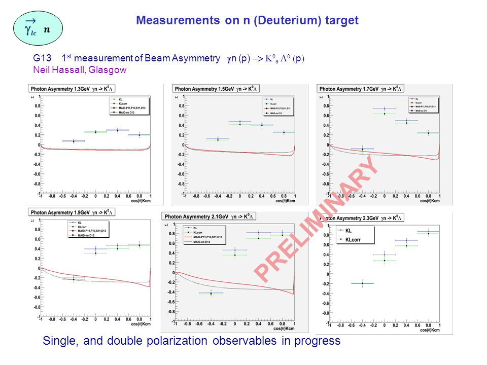 PRELIMINARY G13 1 st measurement of Beam Asymmetry  n (p)   s    p  Neil Hassall, Glasgow Single, and double polarization observables in progress Measurements on n (Deuterium) target