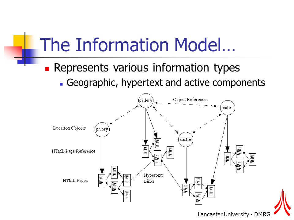 Lancaster University - DMRG The Information Model… Represents various information types Geographic, hypertext and active components