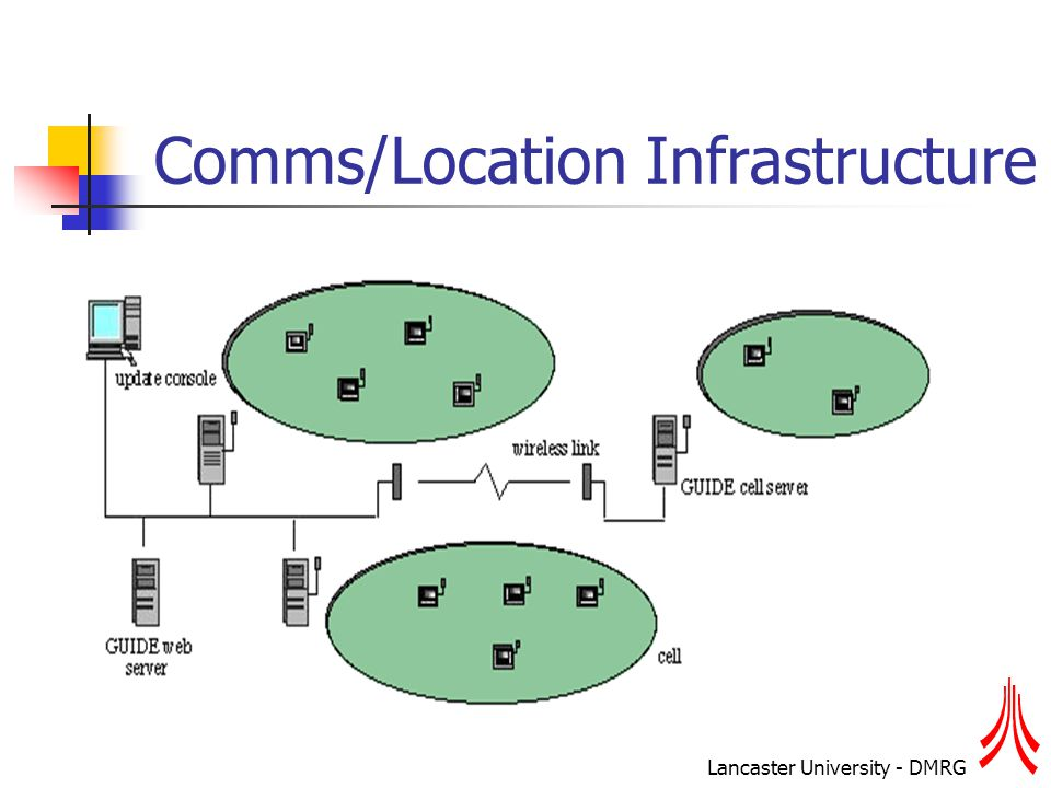 Lancaster University - DMRG Comms/Location Infrastructure