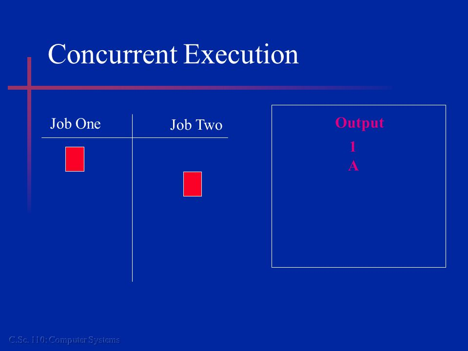 Concurrent Execution Job One Job Two Output 1 A