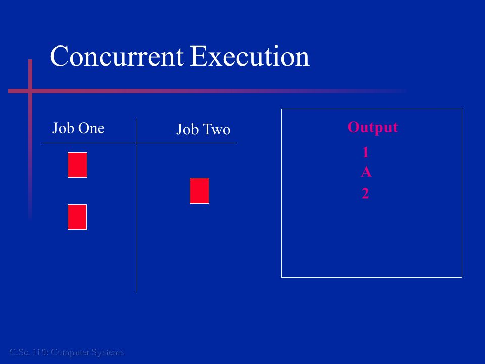 Concurrent Execution Job One Job Two Output 1 A 2