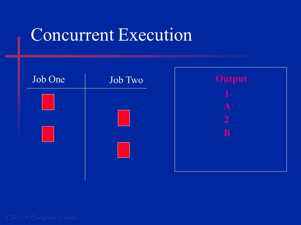 Concurrent Execution Job One Job Two Output 1 A 2 B