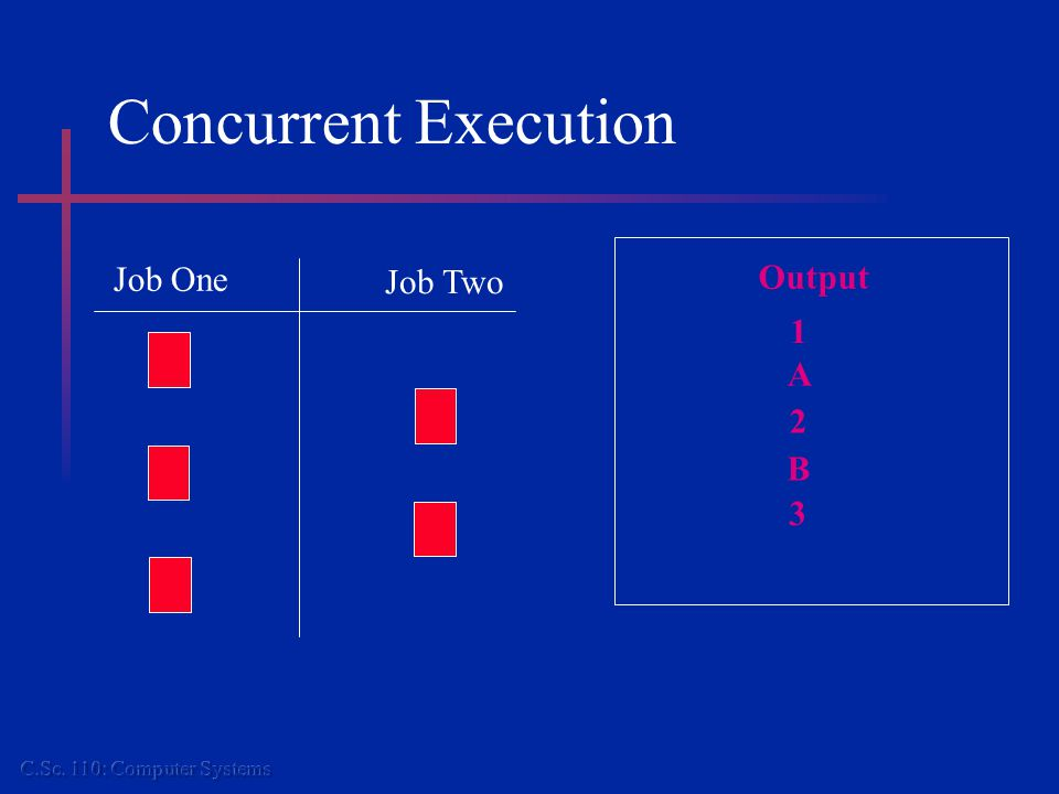 Concurrent Execution Job One Job Two Output 1 A 2 B 3