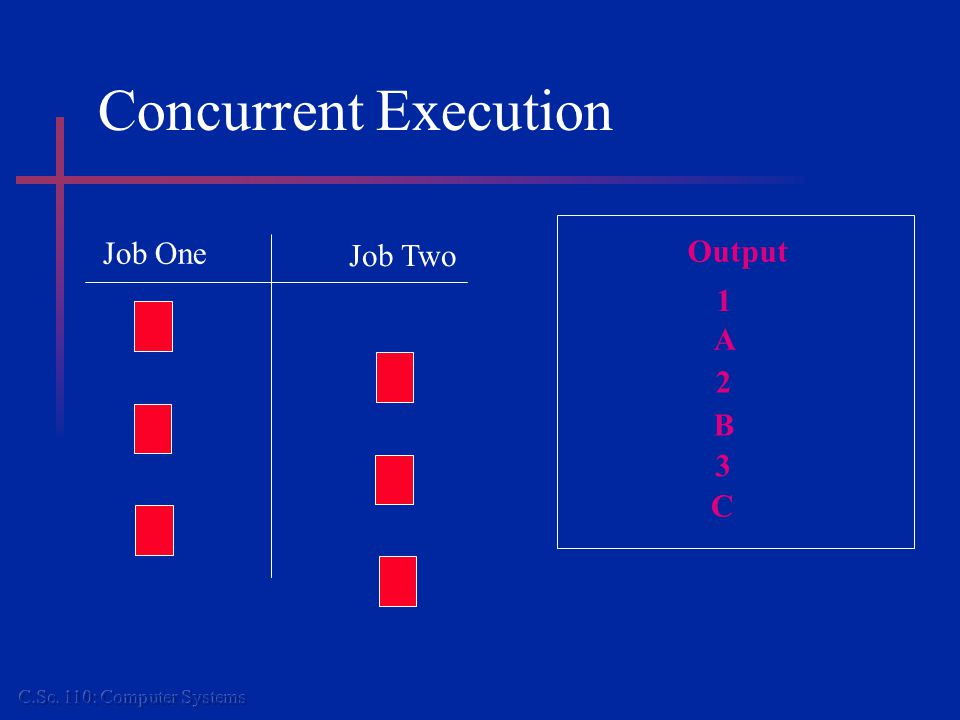 Concurrent Execution Job One Job Two Output 1 A 2 B 3 C