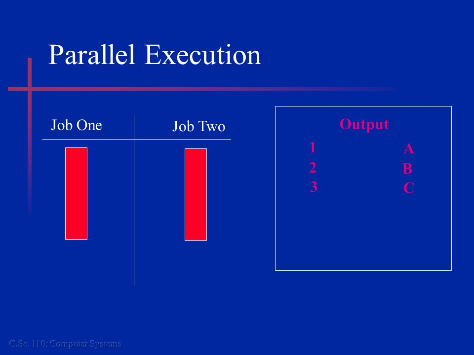 Parallel Execution Job One Job Two Output 1 2 3 A B C