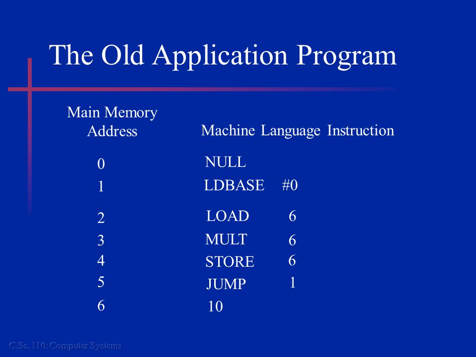 The Old Application Program Main Memory Address Machine Language Instruction 2 3 4 5 6 LOAD6 MULT 6 STORE 6 JUMP 0 1 NULL LDBASE #0 1 10