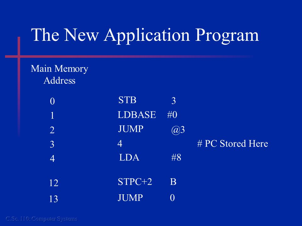 The New Application Program Main Memory Address 4 LDA#8 0 1 STB LDBASE #0 3 2 3 JUMP 4 # PC Stored Here @3 12 STPC+2B 13 JUMP0