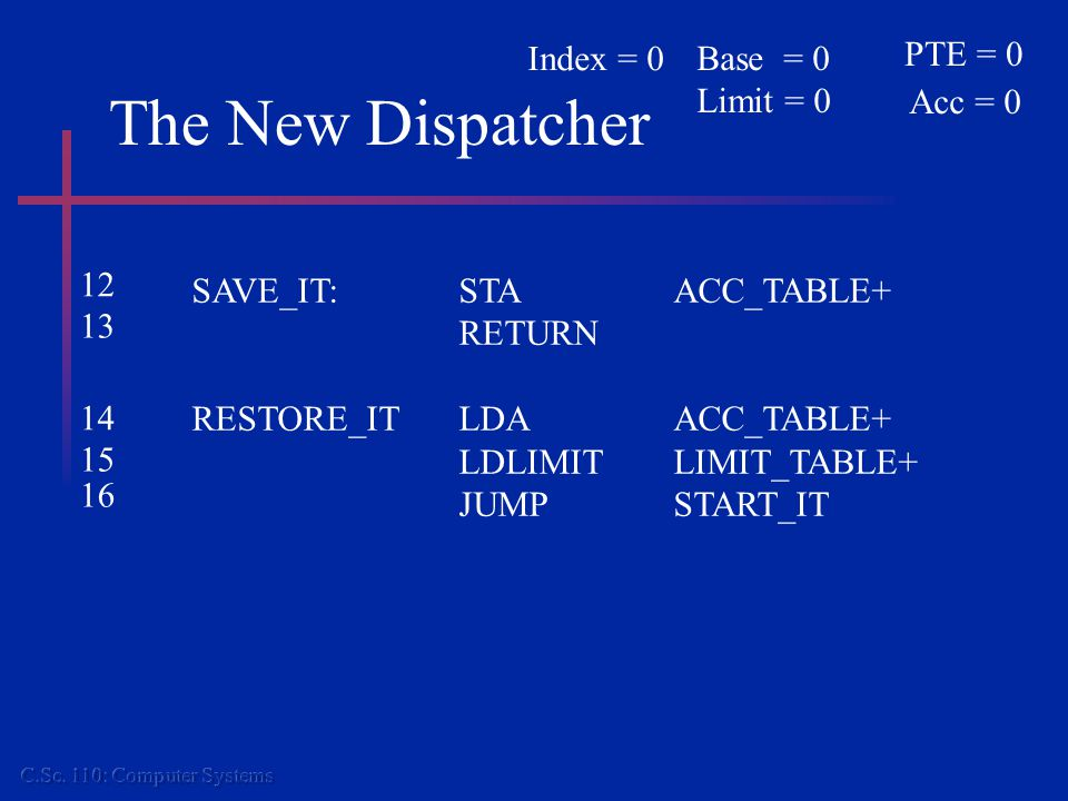 The New Dispatcher SAVE_IT:STAACC_TABLE+ RETURN RESTORE_ITLDAACC_TABLE+ LDLIMITLIMIT_TABLE+ JUMPSTART_IT 12 13 14 15 16 PTE = 0 Acc = 0 Base = 0 Limit