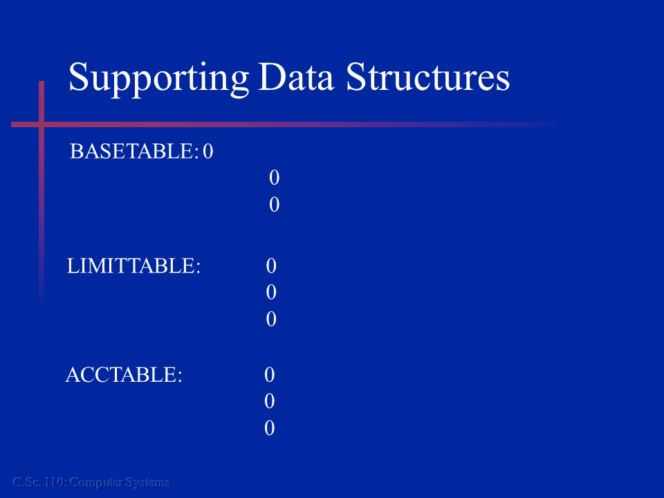 Supporting Data Structures BASETABLE:0 0 LIMITTABLE:0 0 ACCTABLE:0 0