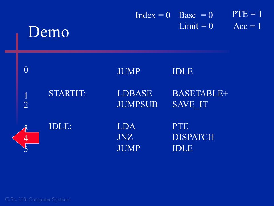 Demo JUMPIDLE STARTIT:LDBASEBASETABLE+ JUMPSUBSAVE_IT IDLE:LDAPTE JNZDISPATCH JUMPIDLE PTE = 1 Acc = 1 Base = 0 Limit = 0 Index = 0 0 1 2 3 4 5