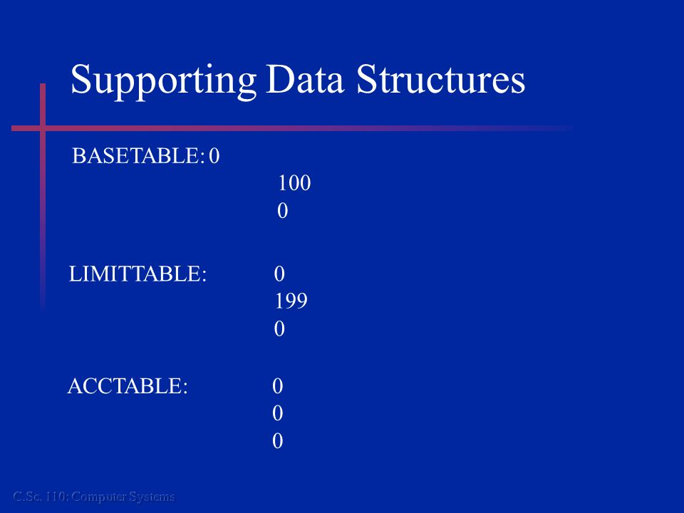 Supporting Data Structures BASETABLE:0 100 0 LIMITTABLE:0 199 0 ACCTABLE:0 0