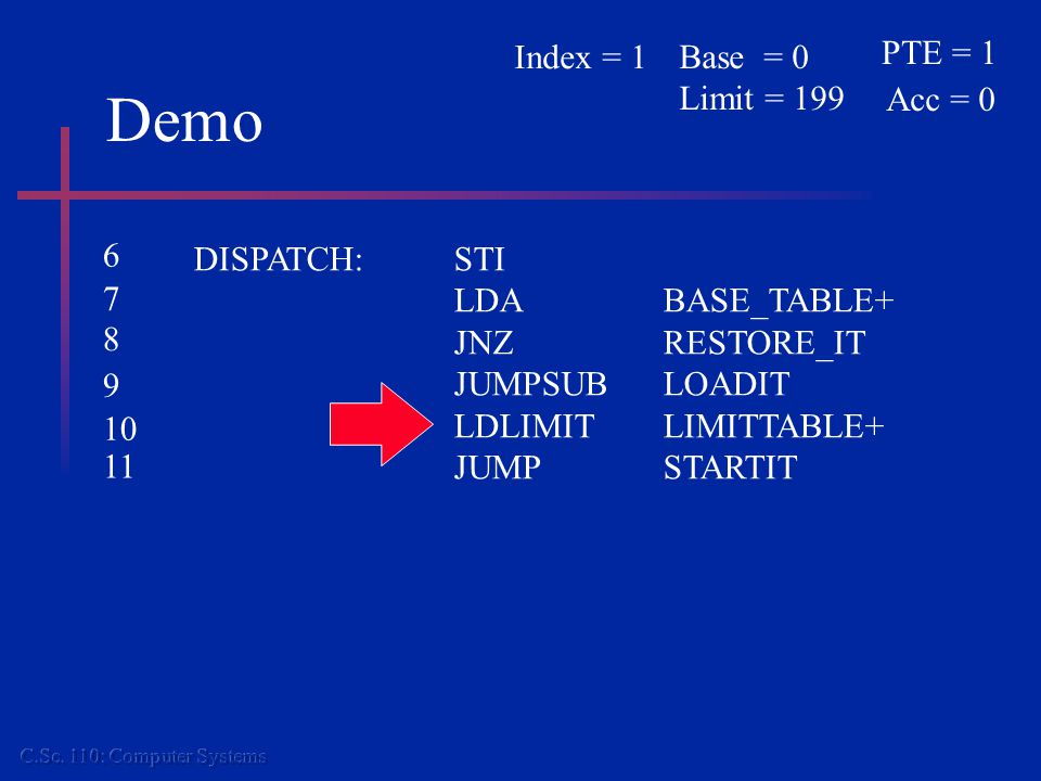 Demo DISPATCH:STI LDABASE_TABLE+ JNZ RESTORE_IT JUMPSUBLOADIT LDLIMITLIMITTABLE+ JUMPSTARTIT PTE = 1 Acc = 0 Base = 0 Limit = 199 Index = 1 6 7 8 9 10
