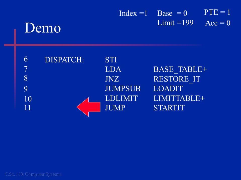 Demo DISPATCH:STI LDABASE_TABLE+ JNZ RESTORE_IT JUMPSUBLOADIT LDLIMITLIMITTABLE+ JUMPSTARTIT PTE = 1 Acc = 0 Base = 0 Limit =199 Index =1 6 7 8 9 10 1