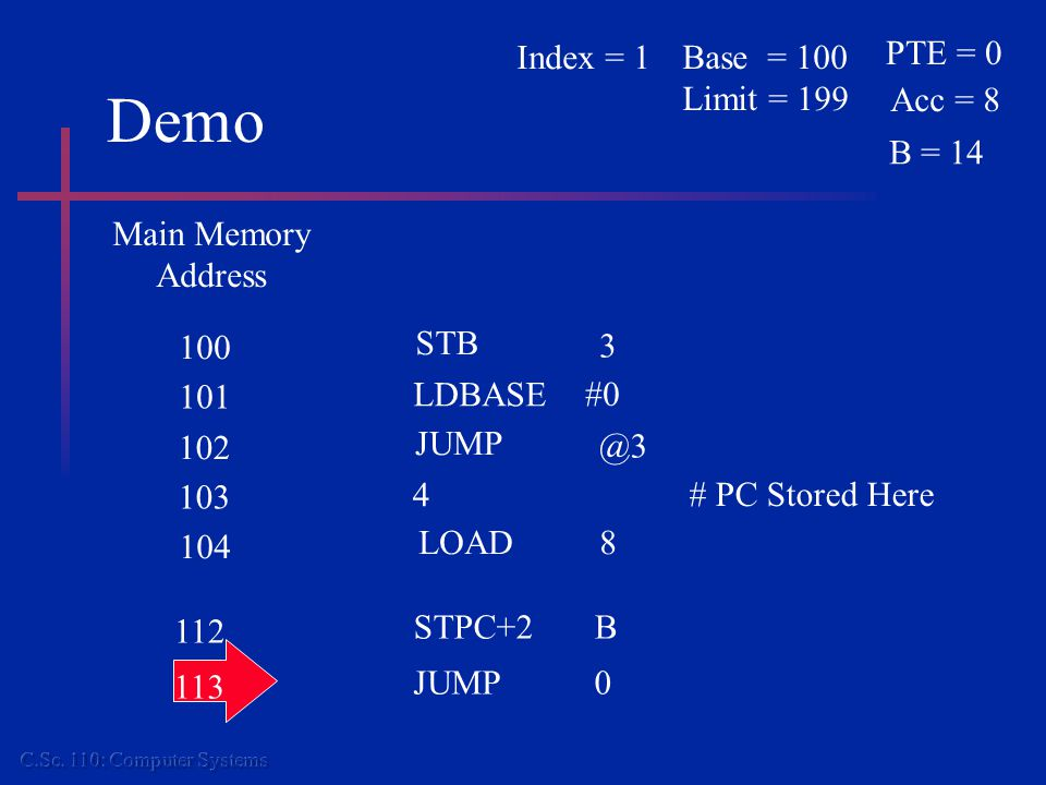 Demo Main Memory Address 104 LOAD8 100 101 STB LDBASE #0 3 102 103 JUMP 4 # PC Stored Here @3 112 STPC+2B 113 JUMP0 PTE = 0 Acc = 8 Base = 100 Limit =