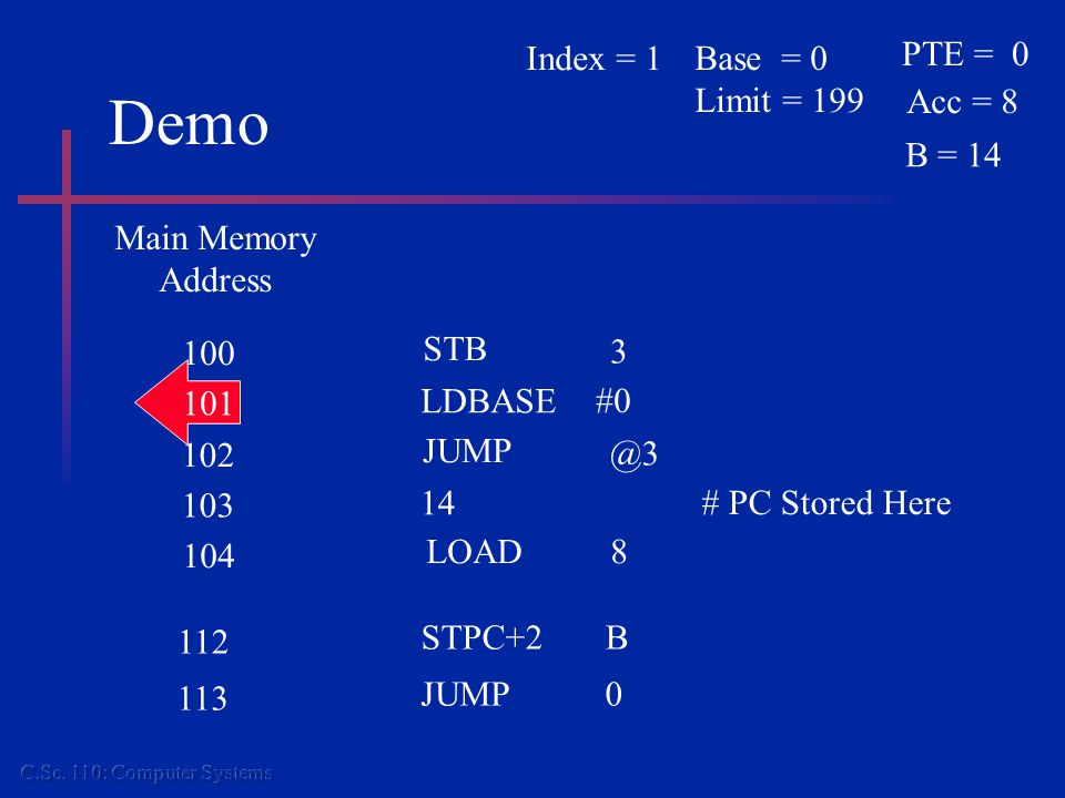 Demo Main Memory Address 104 LOAD8 100 101 STB LDBASE #0 3 102 103 JUMP 14 # PC Stored Here @3 112 STPC+2B 113 JUMP0 PTE = 0 Acc = 8 Base = 0 Limit =