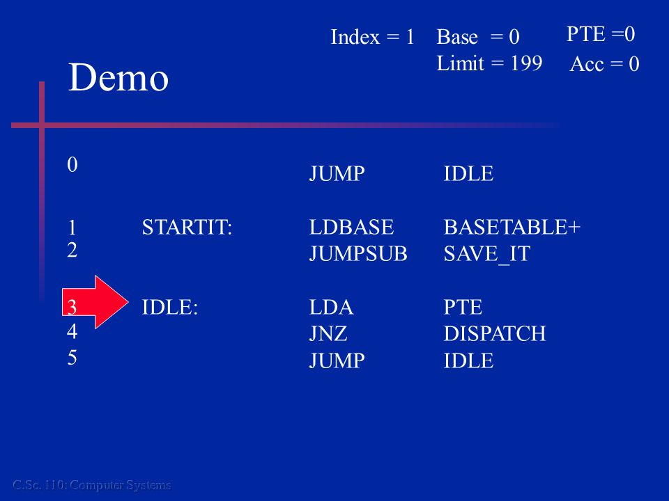Demo JUMPIDLE STARTIT:LDBASEBASETABLE+ JUMPSUBSAVE_IT IDLE:LDAPTE JNZDISPATCH JUMPIDLE PTE =0 Acc = 0 Base = 0 Limit = 199 Index = 1 0 1 2 3 4 5