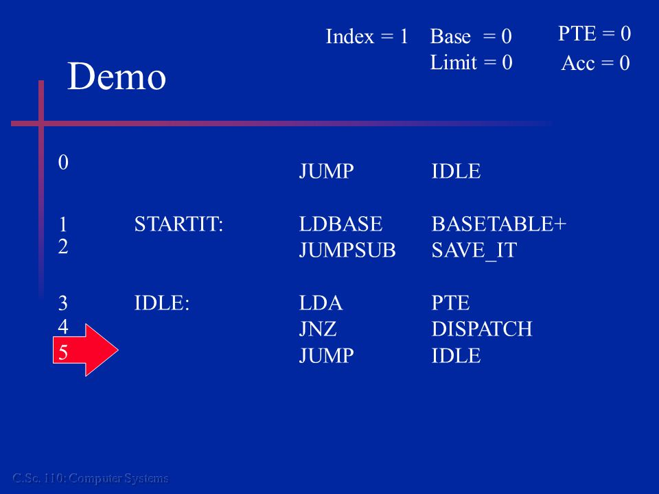 Demo JUMPIDLE STARTIT:LDBASEBASETABLE+ JUMPSUBSAVE_IT IDLE:LDAPTE JNZDISPATCH JUMPIDLE PTE = 0 Acc = 0 Base = 0 Limit = 0 Index = 1 0 1 2 3 4 5