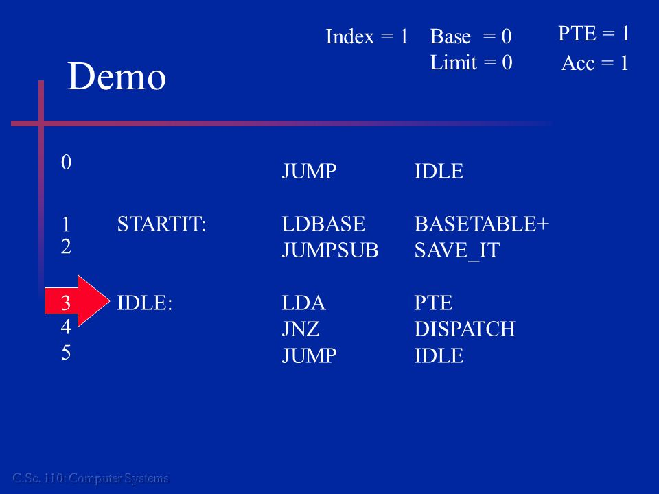 Demo JUMPIDLE STARTIT:LDBASEBASETABLE+ JUMPSUBSAVE_IT IDLE:LDAPTE JNZDISPATCH JUMPIDLE PTE = 1 Acc = 1 Base = 0 Limit = 0 Index = 1 0 1 2 3 4 5