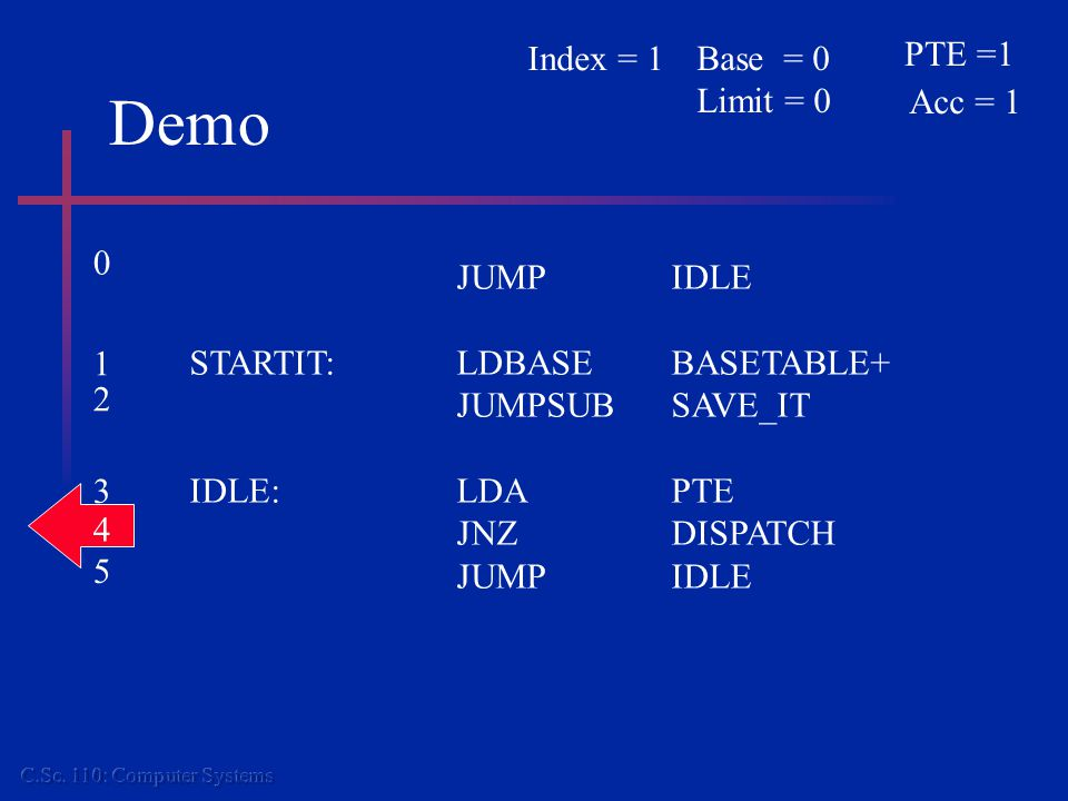 Demo JUMPIDLE STARTIT:LDBASEBASETABLE+ JUMPSUBSAVE_IT IDLE:LDAPTE JNZDISPATCH JUMPIDLE PTE =1 Acc = 1 Base = 0 Limit = 0 Index = 1 0 1 2 3 4 5