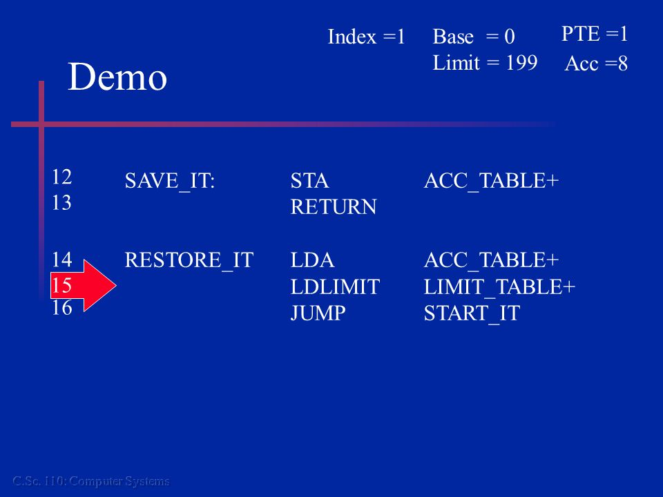 Demo SAVE_IT:STAACC_TABLE+ RETURN RESTORE_ITLDAACC_TABLE+ LDLIMITLIMIT_TABLE+ JUMPSTART_IT PTE =1 Acc =8 Base = 0 Limit = 199 Index =1 12 13 14 15 16