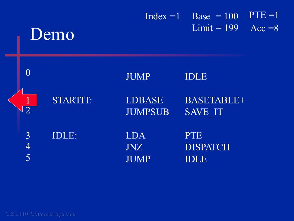 Demo JUMPIDLE STARTIT:LDBASEBASETABLE+ JUMPSUBSAVE_IT IDLE:LDAPTE JNZDISPATCH JUMPIDLE 0 1 2 3 4 5 PTE =1 Acc =8 Base = 100 Limit = 199 Index =1