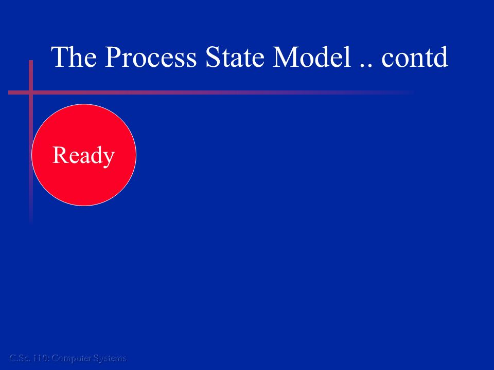 The Process State Model.. contd Ready