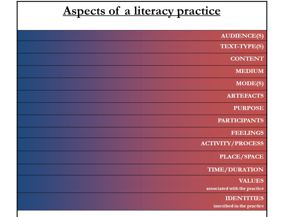 Aspects of a literacy practice AUDIENCE(S) TEXT-TYPE(S) CONTENT MEDIUM MODE(S) ARTEFACTS PURPOSE PARTICIPANTS FEELINGS ACTIVITY/PROCESS PLACE/SPACE TIME/DURATION VALUES associated with the practice IDENTITIES inscribed in the practice