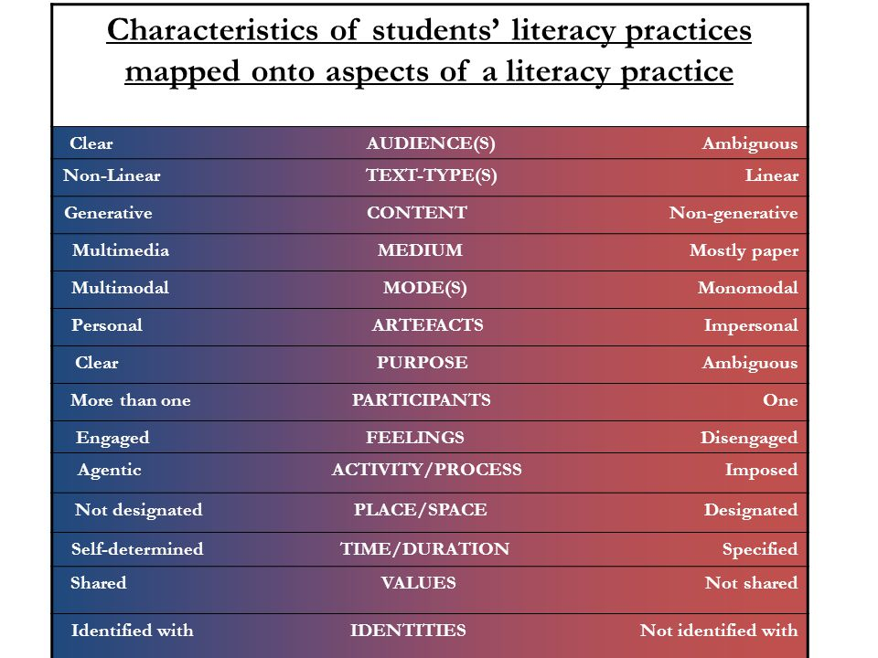 Characteristics of students' literacy practices mapped onto aspects of a literacy practice Clear AUDIENCE(S) Ambiguous Non-Linear TEXT-TYPE(S) Linear Generative CONTENT Non-generative Multimedia MEDIUM Mostly paper Multimodal MODE(S) Monomodal Personal ARTEFACTS Impersonal Clear PURPOSE Ambiguous More than one PARTICIPANTS One Engaged FEELINGS Disengaged Agentic ACTIVITY/PROCESS Imposed Not designated PLACE/SPACE Designated Self-determined TIME/DURATION Specified Shared VALUES Not shared Identified with IDENTITIES Not identified with
