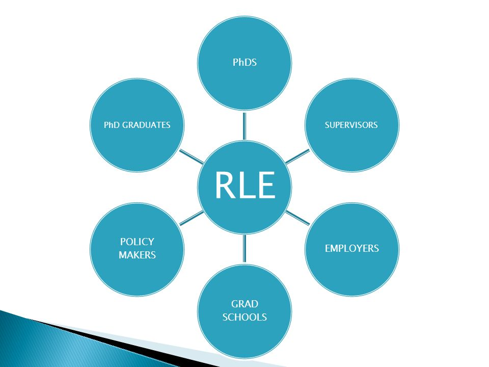 RLE PhDS SUPERVISORS EMPLOYERS GRAD SCHOOLS POLICY MAKERS PhD GRADUATES