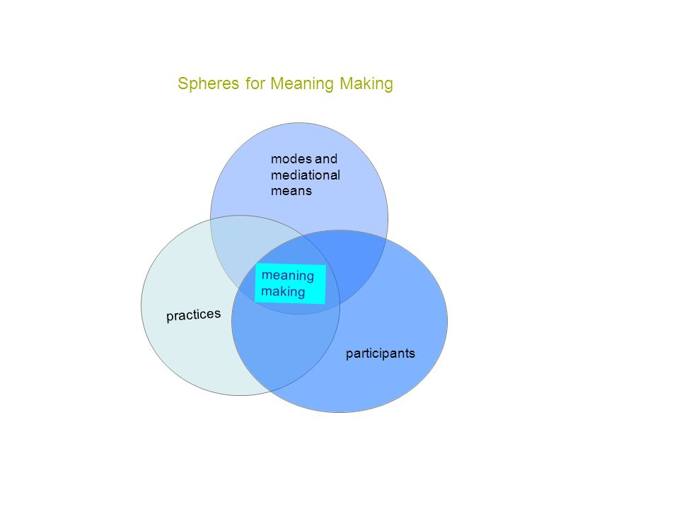 modes and mediational means practices participants meaning making Spheres for Meaning Making
