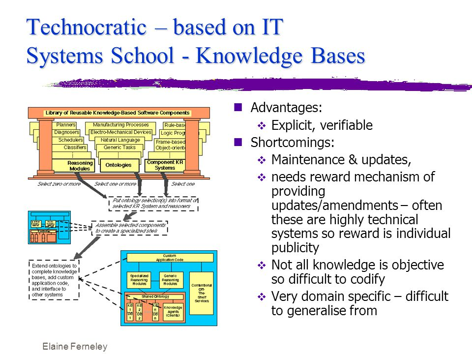 Elaine Ferneley Technocratic – based on IT Systems School - Knowledge Bases nAdvantages:  Explicit, verifiable nShortcomings:  Maintenance & updates,  needs reward mechanism of providing updates/amendments – often these are highly technical systems so reward is individual publicity  Not all knowledge is objective so difficult to codify  Very domain specific – difficult to generalise from