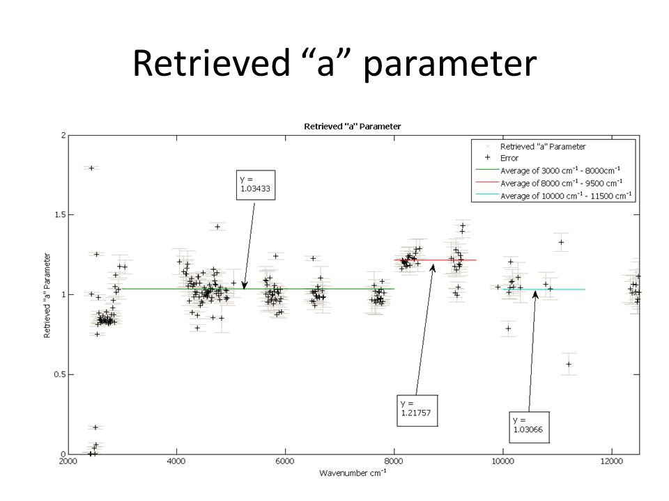 "Retrieved ""a"" parameter"