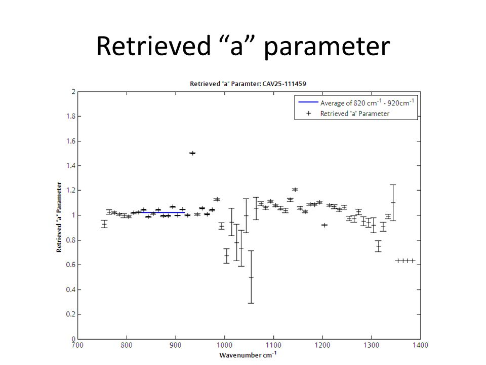 Retrieved a parameter