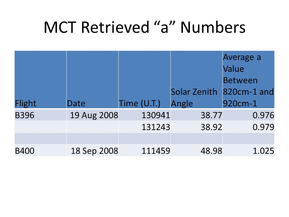 MCT Retrieved a Numbers FlightDateTime (U.T.) Solar Zenith Angle Average a Value Between 820cm-1 and 920cm-1 B39619 Aug B40018 Sep