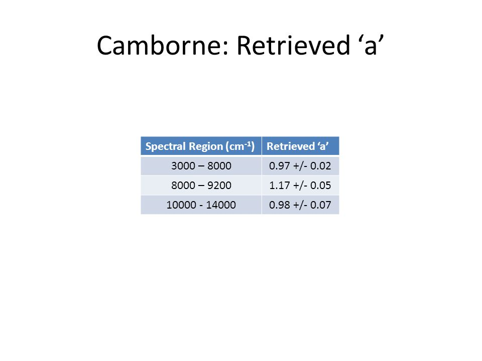 Camborne: Retrieved 'a' Spectral Region (cm -1 )Retrieved 'a' 3000 – / – / /- 0.07