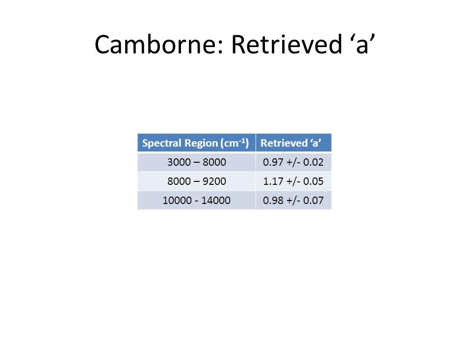Camborne: Retrieved 'a' Spectral Region (cm -1 )Retrieved 'a' 3000 – 80000.97 +/- 0.02 8000 – 92001.17 +/- 0.05 10000 - 140000.98 +/- 0.07