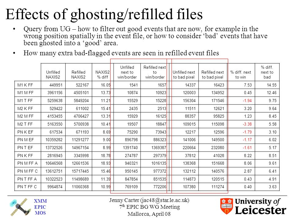XMM EPIC MOS Jenny Carter (jac48@star.le.ac.uk) 7 th EPIC BG WG Meeting Mallorca, April 08 Effects of ghosting/refilled files Query from UG – how to f