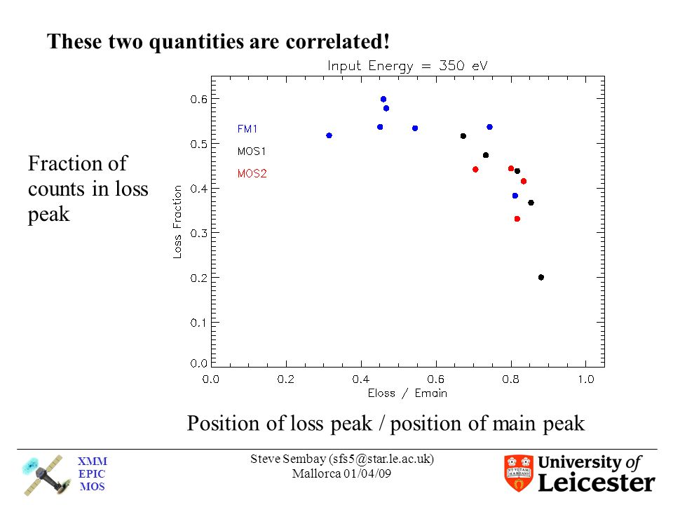 XMM EPIC MOS Steve Sembay (sfs5@star.le.ac.uk) Mallorca 01/04/09 Position of loss peak / position of main peak Fraction of counts in loss peak These two quantities are correlated!