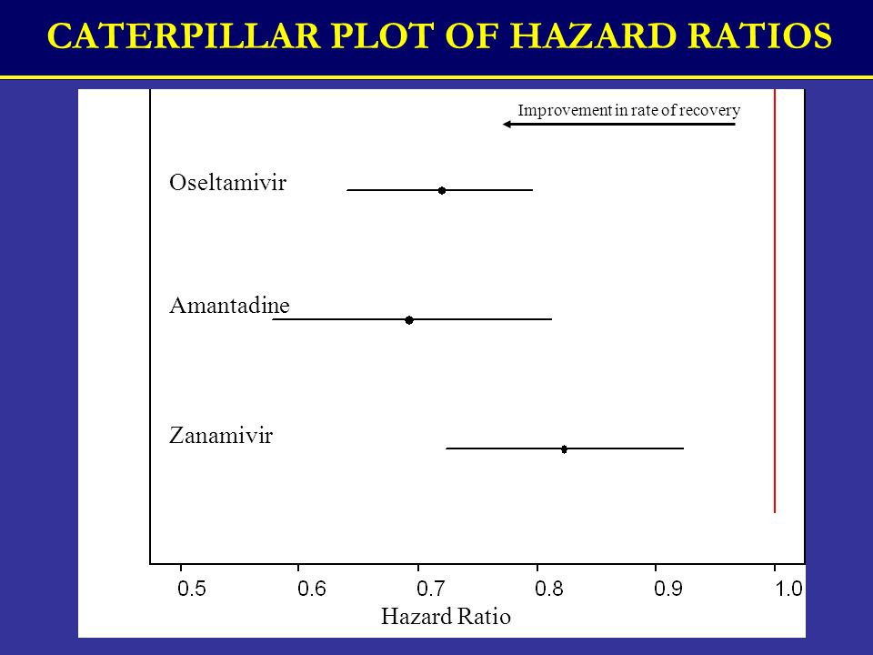 CATERPILLAR PLOT OF HAZARD RATIOS Hazard Ratio Improvement in rate of recovery Oseltamivir Amantadine Zanamivir