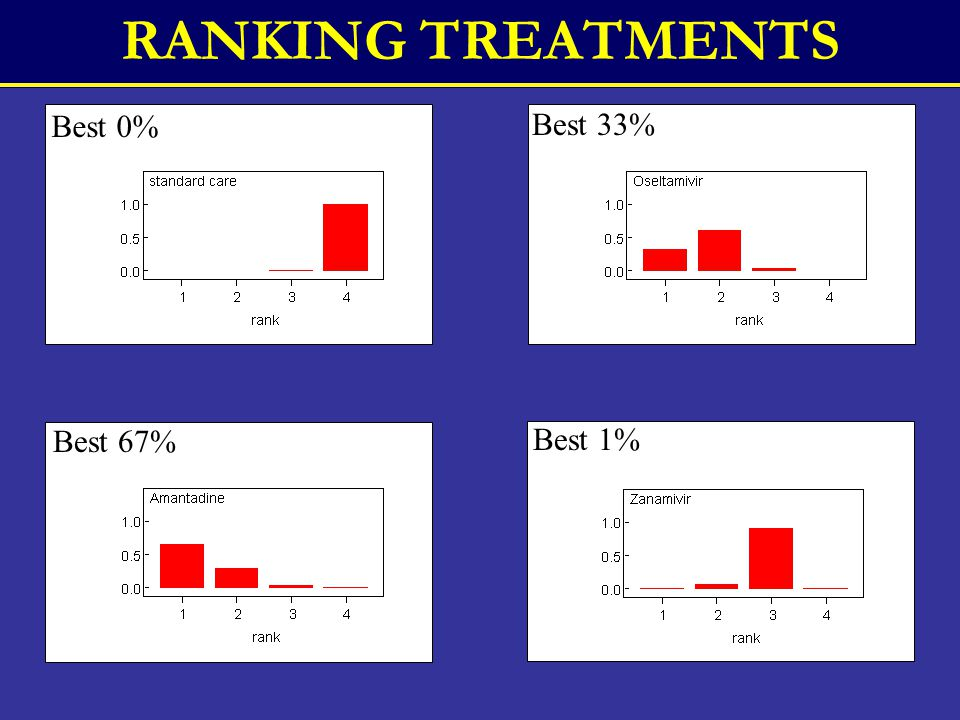 RANKING TREATMENTS Best 0% Best 33% Best 67% Best 1%