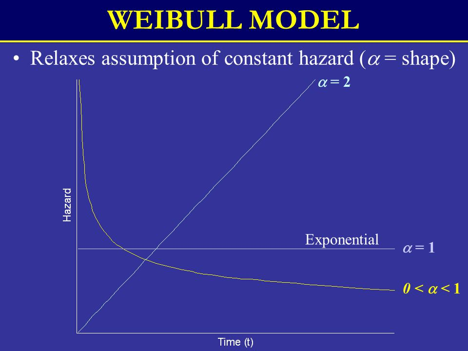 WEIBULL MODEL Relaxes assumption of constant hazard (  = shape)  = 1 0 <  < 1  = 2 Exponential