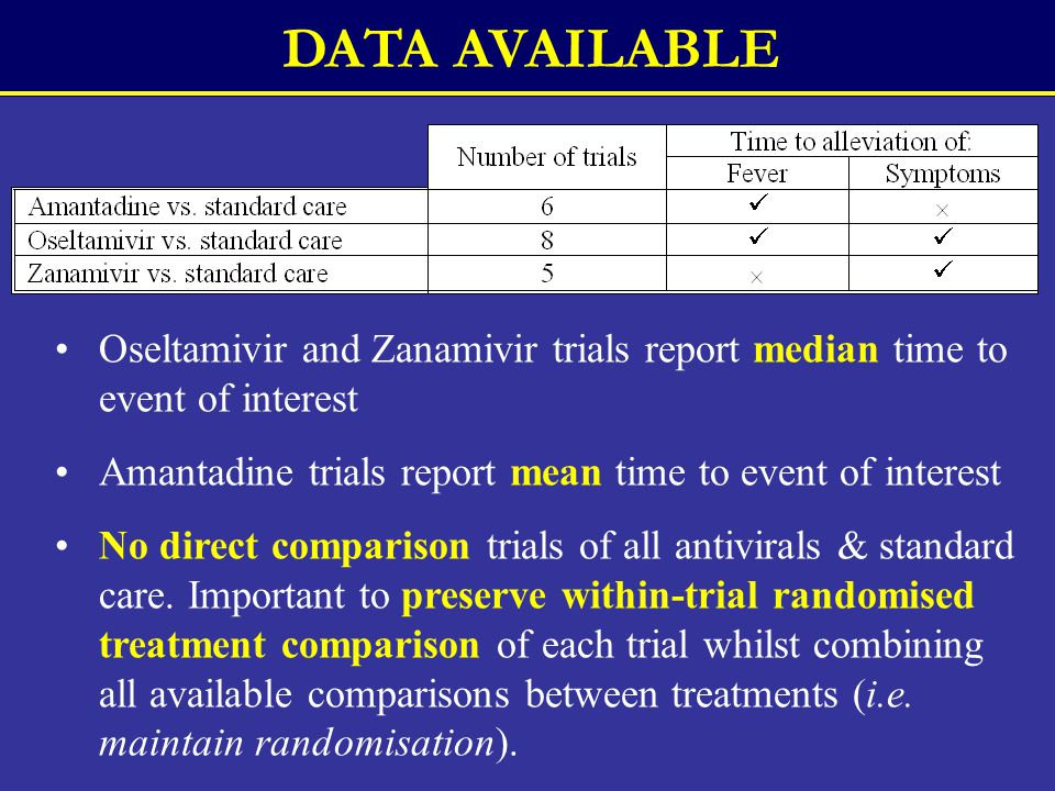 Oseltamivir and Zanamivir trials report median time to event of interest Amantadine trials report mean time to event of interest No direct comparison trials of all antivirals & standard care.