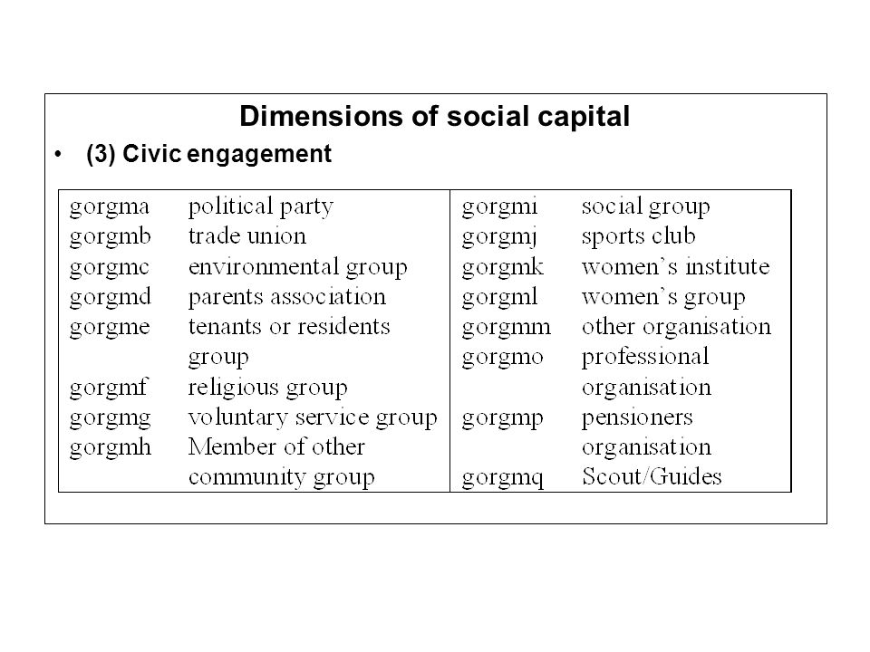 Dimensions of social capital (3) Civic engagement