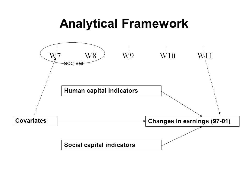Analytical Framework Human capital indicators Social capital indicators Changes in earnings (97-01) Covariates soc var