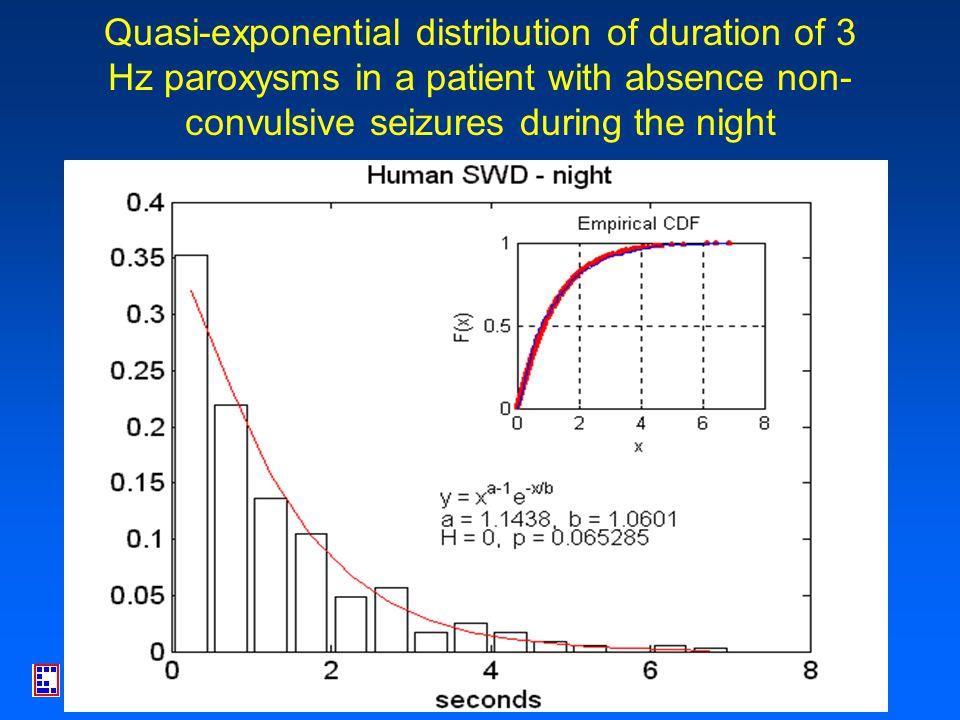 Quasi- exponential (a ~ 1) distribution of SWDs in rat (WAG/Rij)